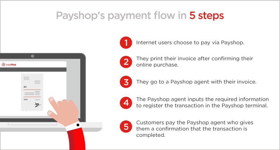 payment-flow-payshop-hipay