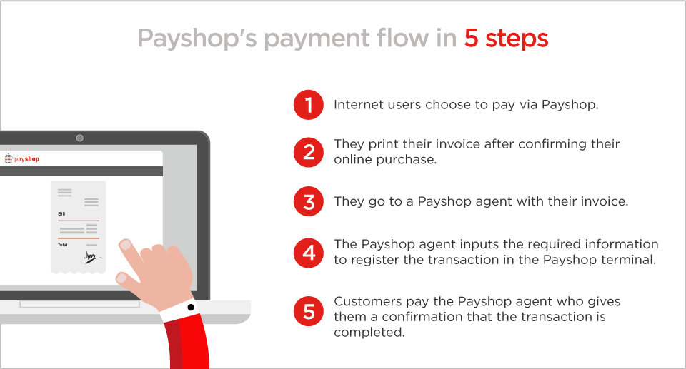 payment-flow-payshop-hipay