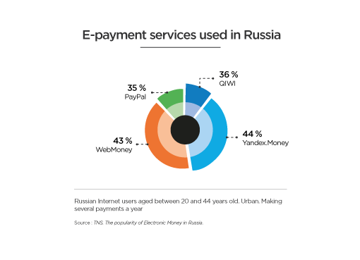 russia-hipay-payment
