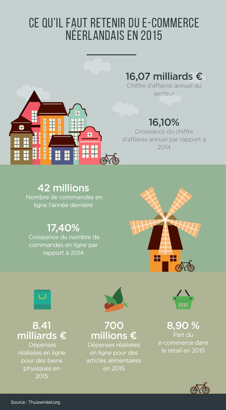 infographie-paysbas-hipay