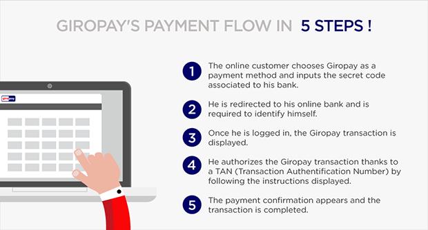 paymentflow-giropay-hipay