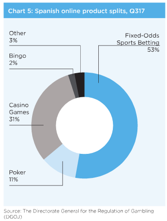 gambling_spain_chart.png