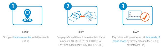 paysafecard payment journey