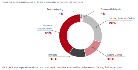 repartition_ca_igaming_malte_2016.png